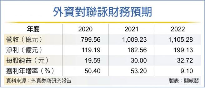 外資對聯詠財務預期