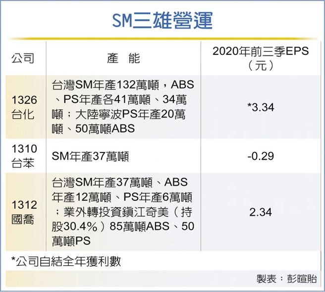 SM三雄營運