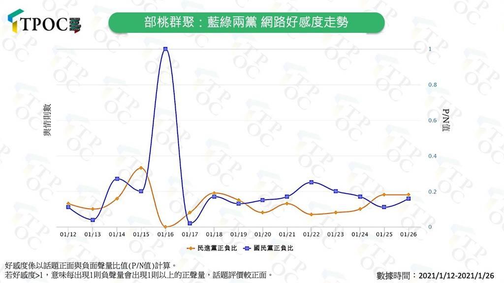 衛福部桃園醫院群聚事件引發和平封院政策論戰,國民黨的網路好感度降低。(圖/摘自TPOC台灣議題研究中心)