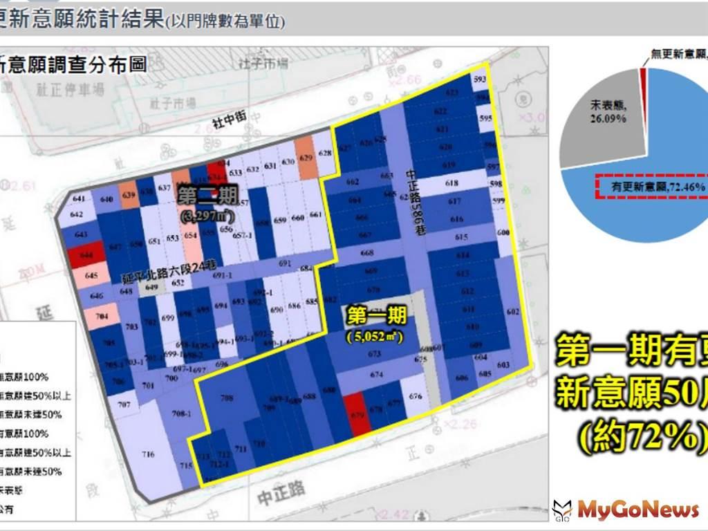 北環段Y24站八號機關用地持續蒐集居民意願,以分期分區方式推動公辦都更2.0!(圖/台北市政府)