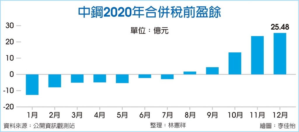 中鋼2020年合併稅前盈餘
