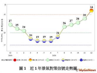 12月景氣燈號轉呈黃紅燈,經濟增溫