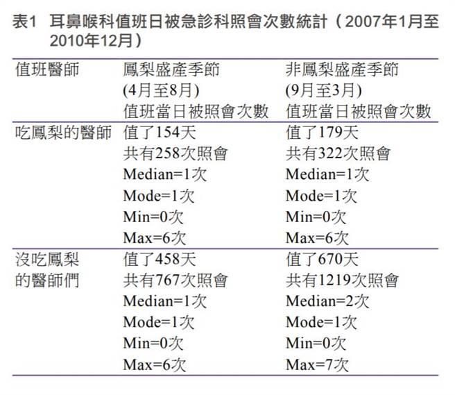 大林慈技医院的研究凤梨的禁忌,就竟是迷思还是真的。(图/翻摄自江昺崙脸书)