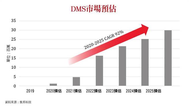 DMS市場預估。(圖/理財周刊提供)