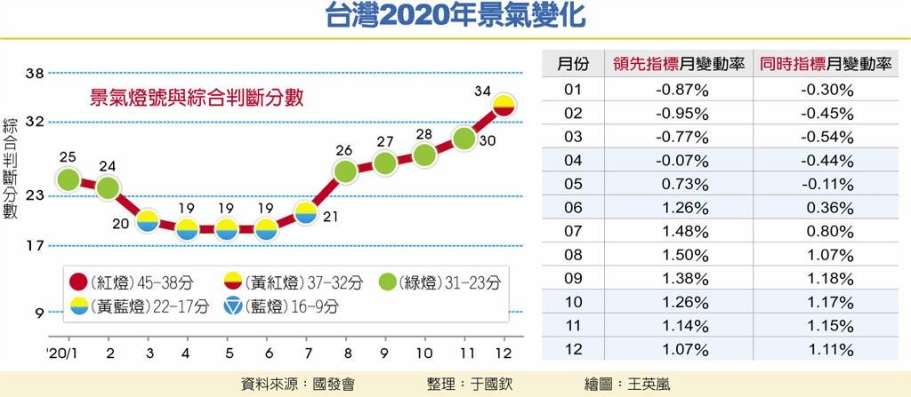 台灣2020年景氣變化