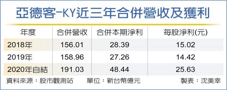 亞德客-KY近三年合併營收及獲利