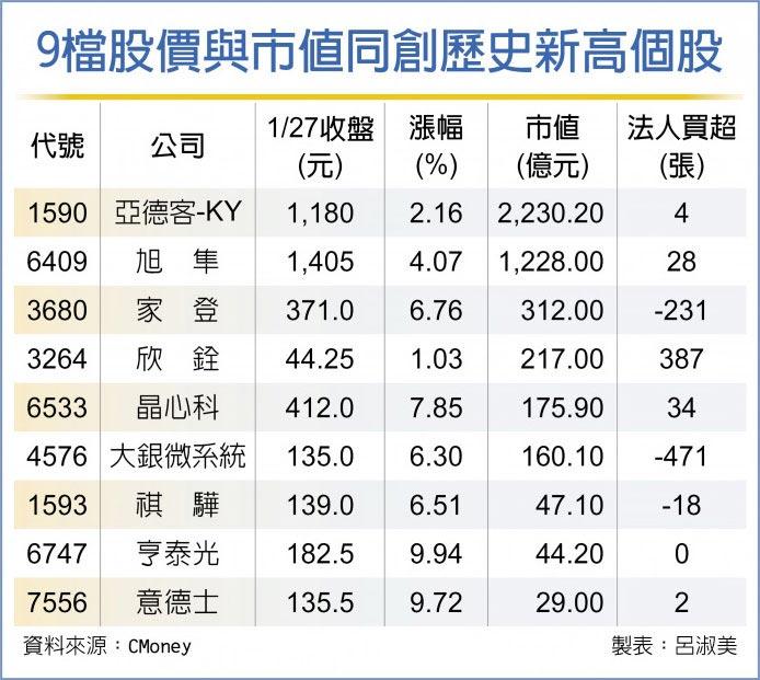 9檔股價與市值同創歷史新高個股