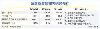 聯電擴產 資本支出大增50%