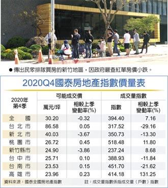 國泰地產指數:六都房價創新高