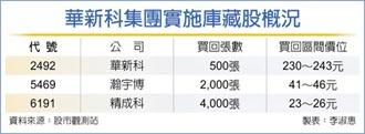 华新科护盘 买500张库藏股