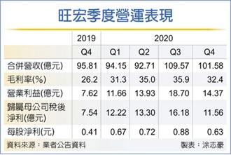 旺宏 去年獲利增逾七成