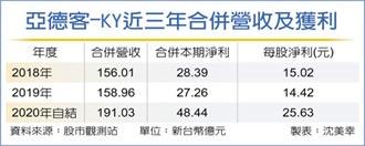亞德客大賺2.5個股本 今年續旺