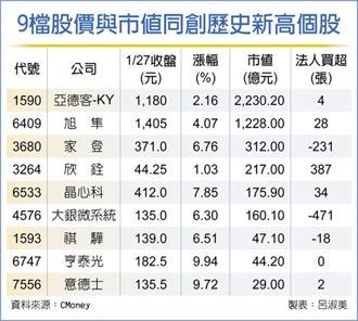 9檔股價、市值齊登頂