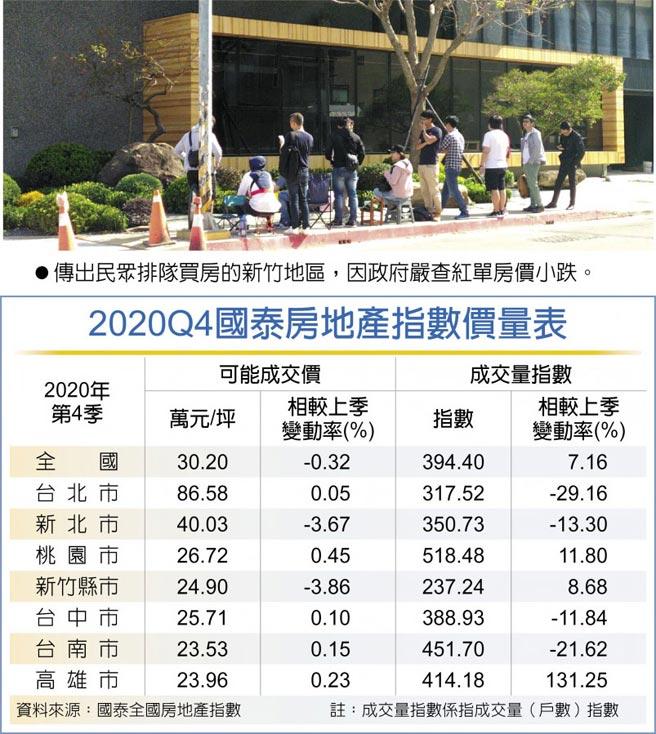 2020Q4國泰房地產指數價量表 傳出民眾排隊買房的新竹地區,因政府嚴查紅單房價小跌。