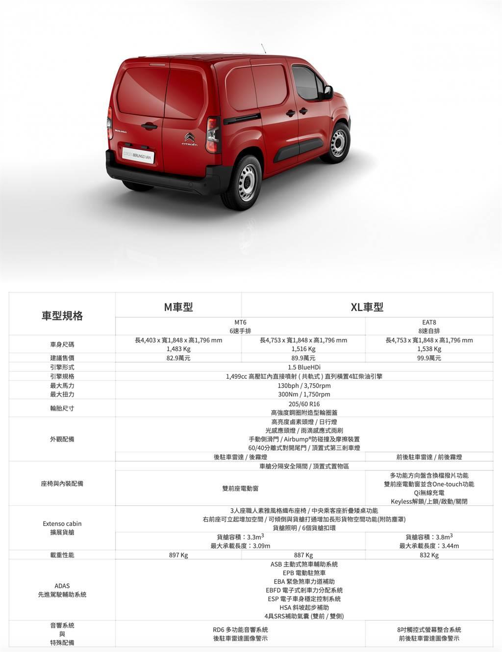 小批量 22 台導入,Citroen Berlingo Van 長軸/短軸 82.9 萬起三車型開始接單