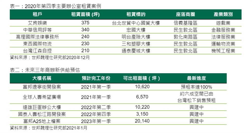 2020年第四季主要辦公室租賃案例、未來三年商辦新供給預估