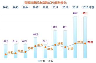 2020年全球清廉印象指數 台灣保持佳績