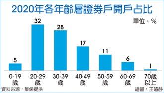 集保大数据34万→67万 台股新鲜人年增翻倍