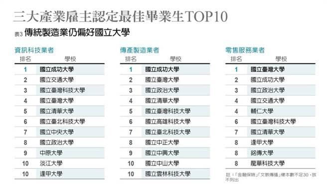《遠見》公布三大產業雇主認定最佳畢業生。(取自《遠見》)
