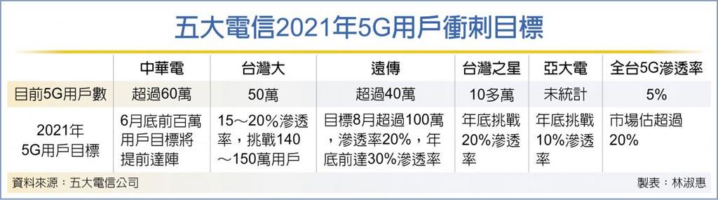 五大電信2021年5G用戶衝刺目標