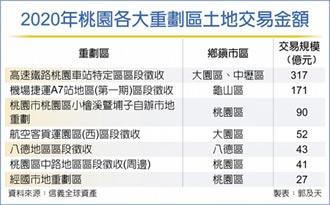 桃重劃區土地交易熱 勝新北