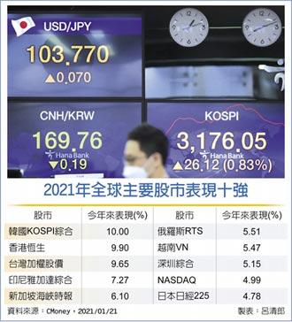 2021亚股气势盛 涨幅冠全球