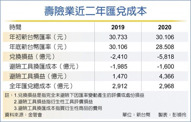 壽險業近二年匯兌成本