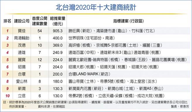 北台灣2020年十大建商統計