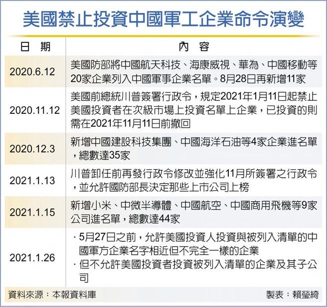 美国禁止投资中国军工企业命令演变