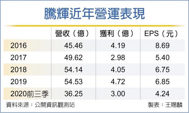 騰輝近年營運表現