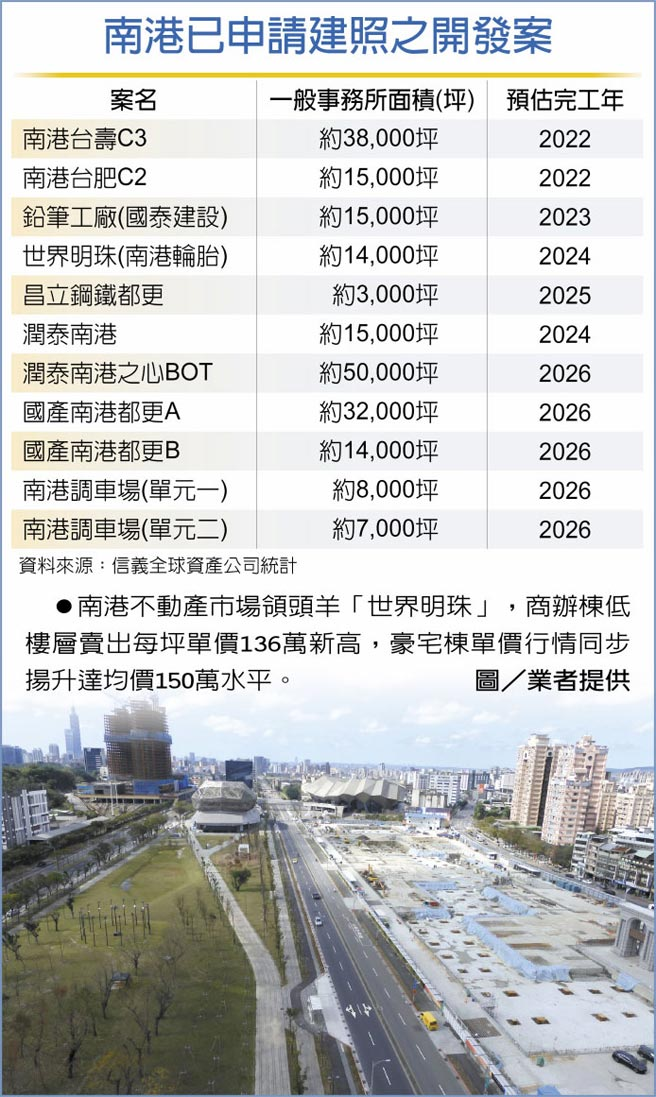 南港已申請建照之開發案南港不動產市場領頭羊「世界明珠」,商辦棟低樓層賣出每坪單價136萬新高,豪宅棟單價行情同步揚升達均價150萬水平。圖/業者提供