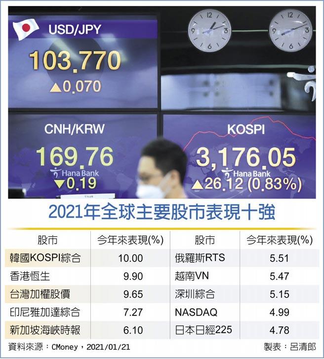 2021年全球主要股市表现十强