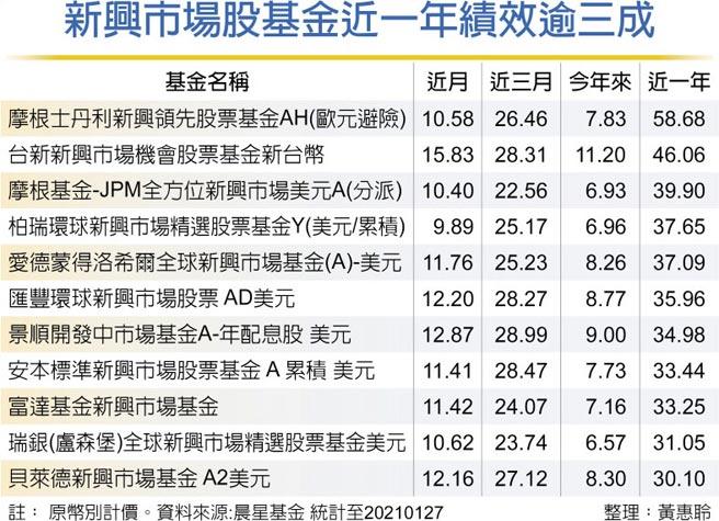 新兴市场股基金近一年绩效逾三成