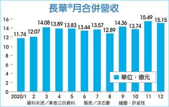 長華*收購新應材10.03%股權