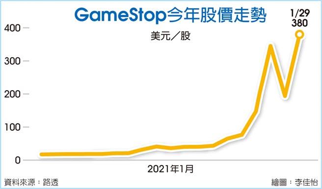 GameStop今年股價走勢