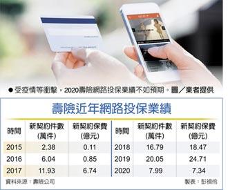 壽險網投遇逆風 去年摔七成