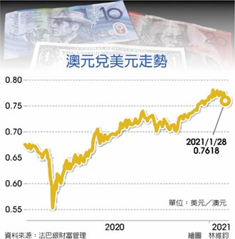 外匯探搜-國際商品價格反彈 持續支撐澳元走勢