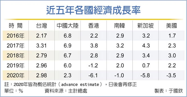 近五年各国经济成长率