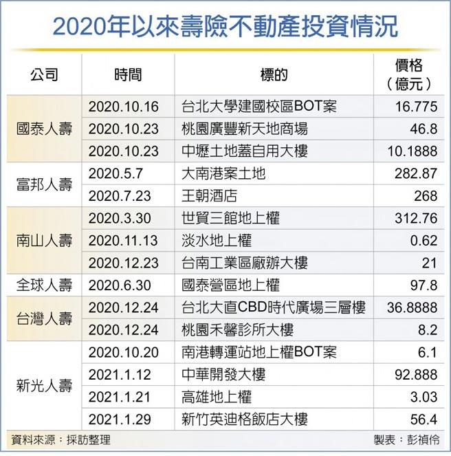 2020年以來壽險不動產投資情況