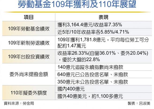 勞動基金109年獲利及110年展望