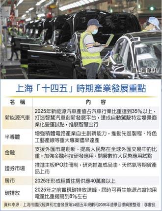 陸衝刺新能源車 上海再加碼