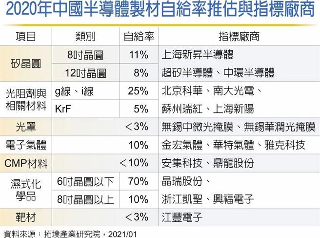 2020年中國半導體製材自給率推估與指標廠商