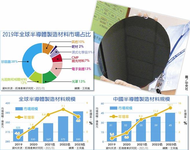 2019年全球半導體製造材料市場占比全球半導體製造材料規模中國半導體製造材料規模