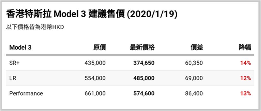 特斯拉 Model 3 香港降價!最高降幅 30 萬元,同步引入白內裝、新頭燈、全新內飾