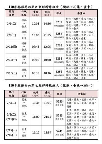 東部幹線春節再加開10班次 本周三開放搶票