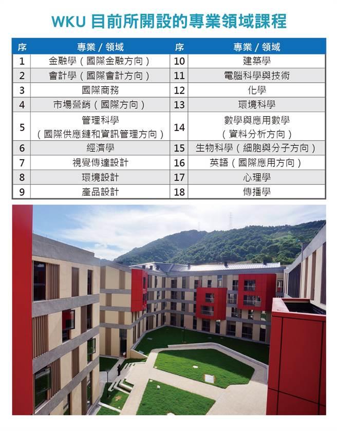 WKU目前所開設的專業領域課程。(製表、攝影/大學博覽會)