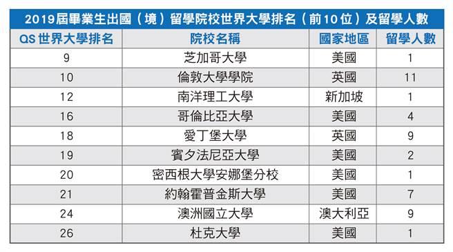 2019屆畢業生出國(境)留學院校世界大學排名(前10位)及留學人數。(製表/大學博覽會)