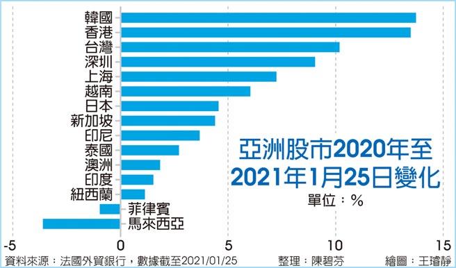 亞洲股市2020年至2021年1月25日變化