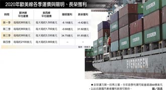 貨櫃船業者 首季有望大賺