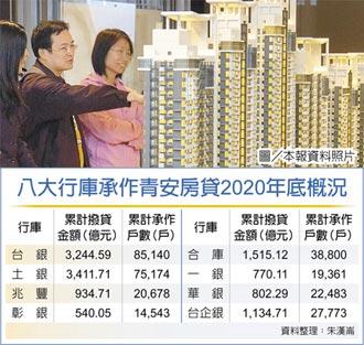 青安貸款餘額 去年破1.2兆